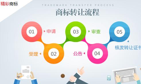 广东商标转让流程